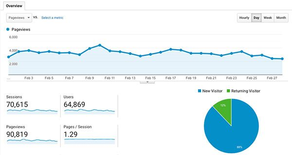 monthly stats for Blogger's Beat