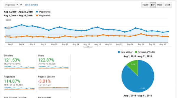 August income report analytics