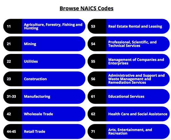 NAICS category topics