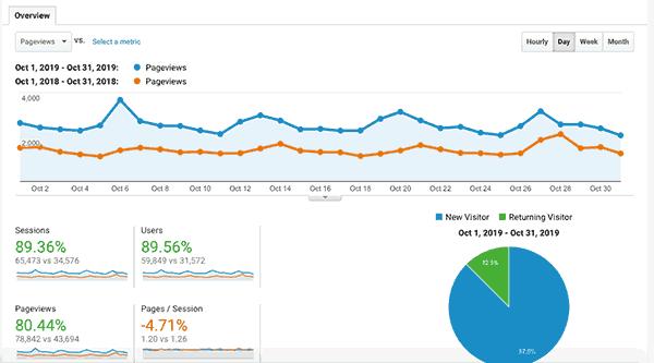 Google analytics for October